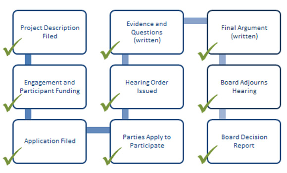 Hearing Process Diagram